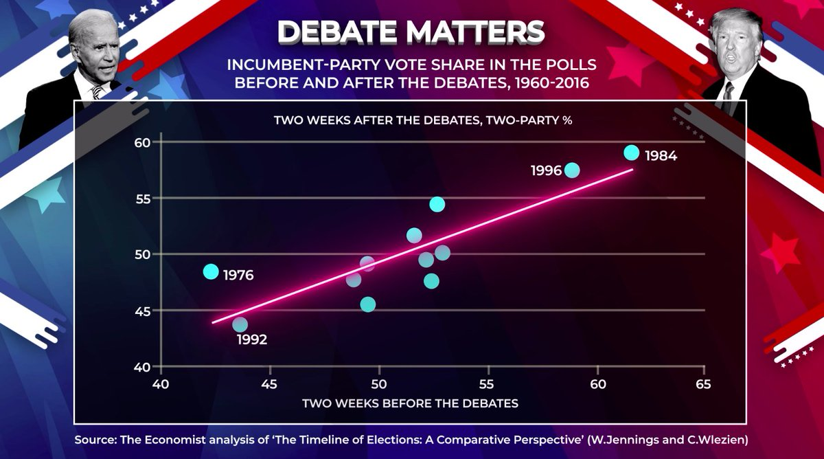 After a chaotic #Debate2020, snap polling suggests Biden came out on top. Do debates make a difference? This analysis by @TheEconomist @gelliottmorris looks back at more than 50 years of head-to-heads. The strong correlation suggests not much difference at all. #Peston