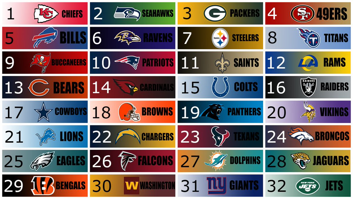 Week 4 #NFL Power Rankings Biggest rise: #Browns, #Lions, #Panthers (+6) Biggest fall: Falcons (-6) https://t.co/U12DoY0UAL
