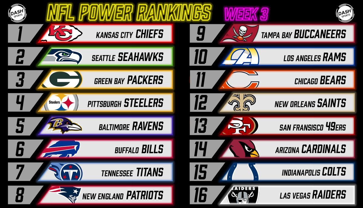 @DASH_Sportz NFL Power Rankings. Just a little something I cooked up. https://t.co/u6xJ08Lz0C