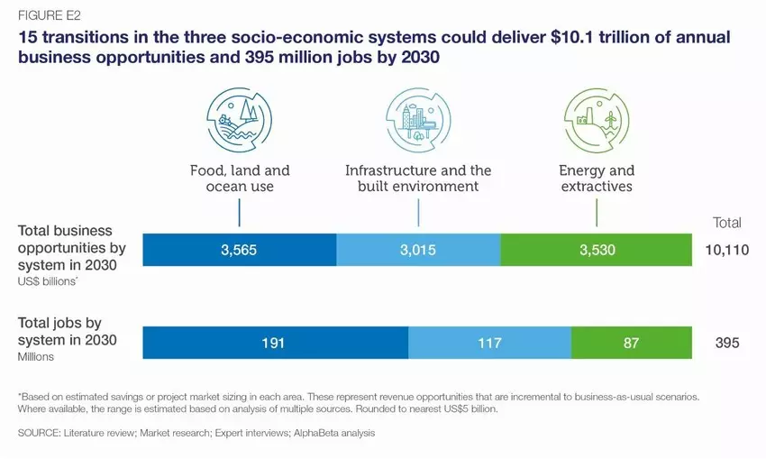 """#NatureBasedSolutions are gaining popularity among governments and businesses alike to address environmental threats and solve societal problems by protecting, restoring and sustainably managing ecosystems.""  Via @wef   https://t.co/xHxpN7we4j https://t.co/YCO631nG9z"