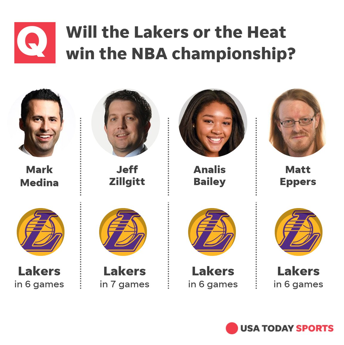 The #NBAFinals are now underway and the @usatodaynbateam have made their picks for the series.   Follow @MarkG_Medina, @JeffZillgitt, @meppers_ and @analisbailey for more #NBA coverage. https://t.co/yWN2IfphBv https://t.co/c01ppVAlow