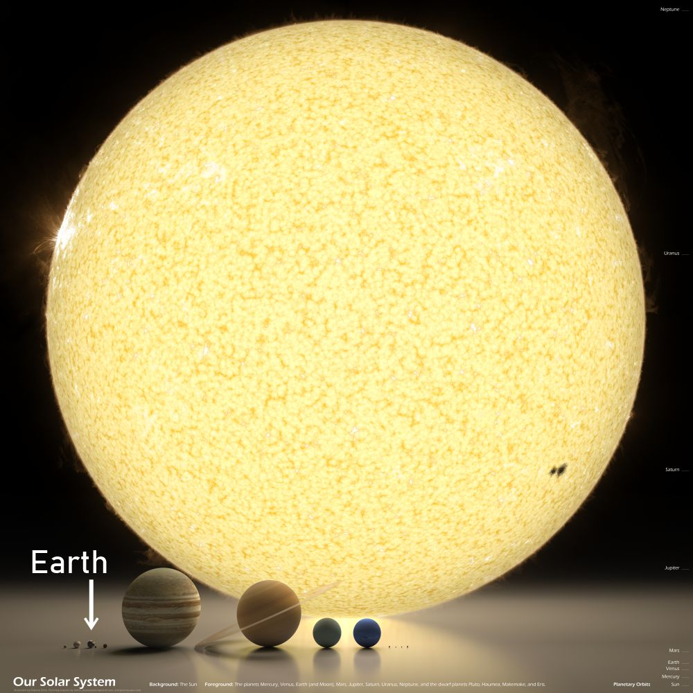 The Sun and planets to scale. Credit: R. Ziche bit.ly/2Izv0Ej