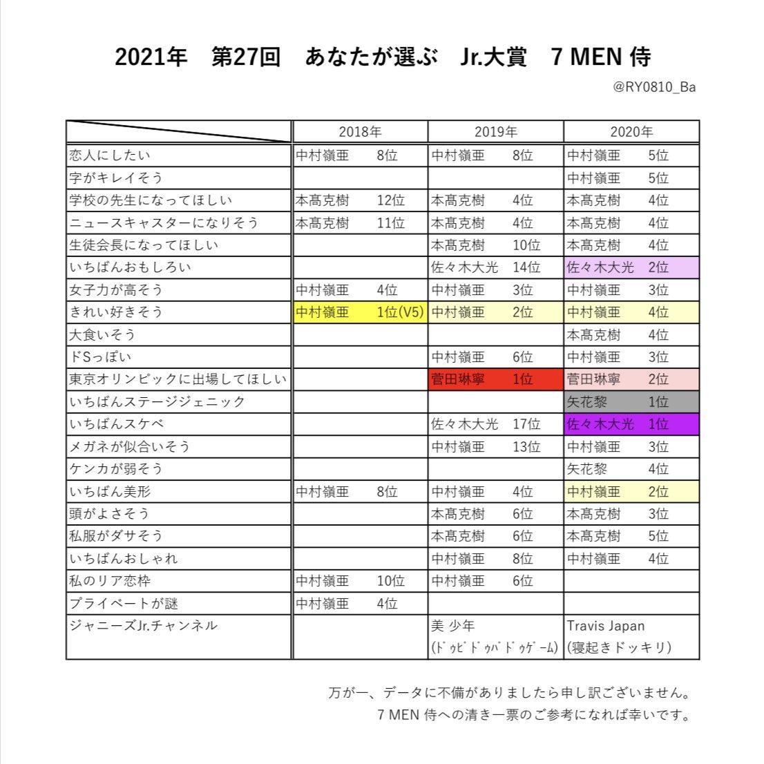 大賞 2021 ジュニア