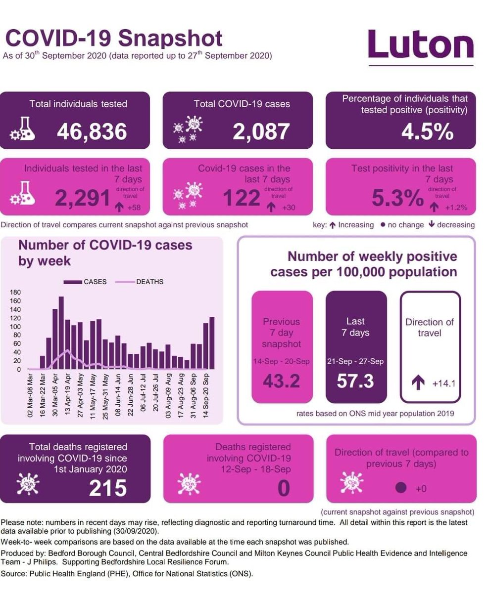 Lovely to have @Keir_Starmer and the PM praise #Luton at #PMQs. We are fortunate to have a proactive council and wonderful community to help in this fight against #COVID19 but as you can see from the ⬆️ figures this week, we all need to keep doing what we can. #HandsFaceSpace