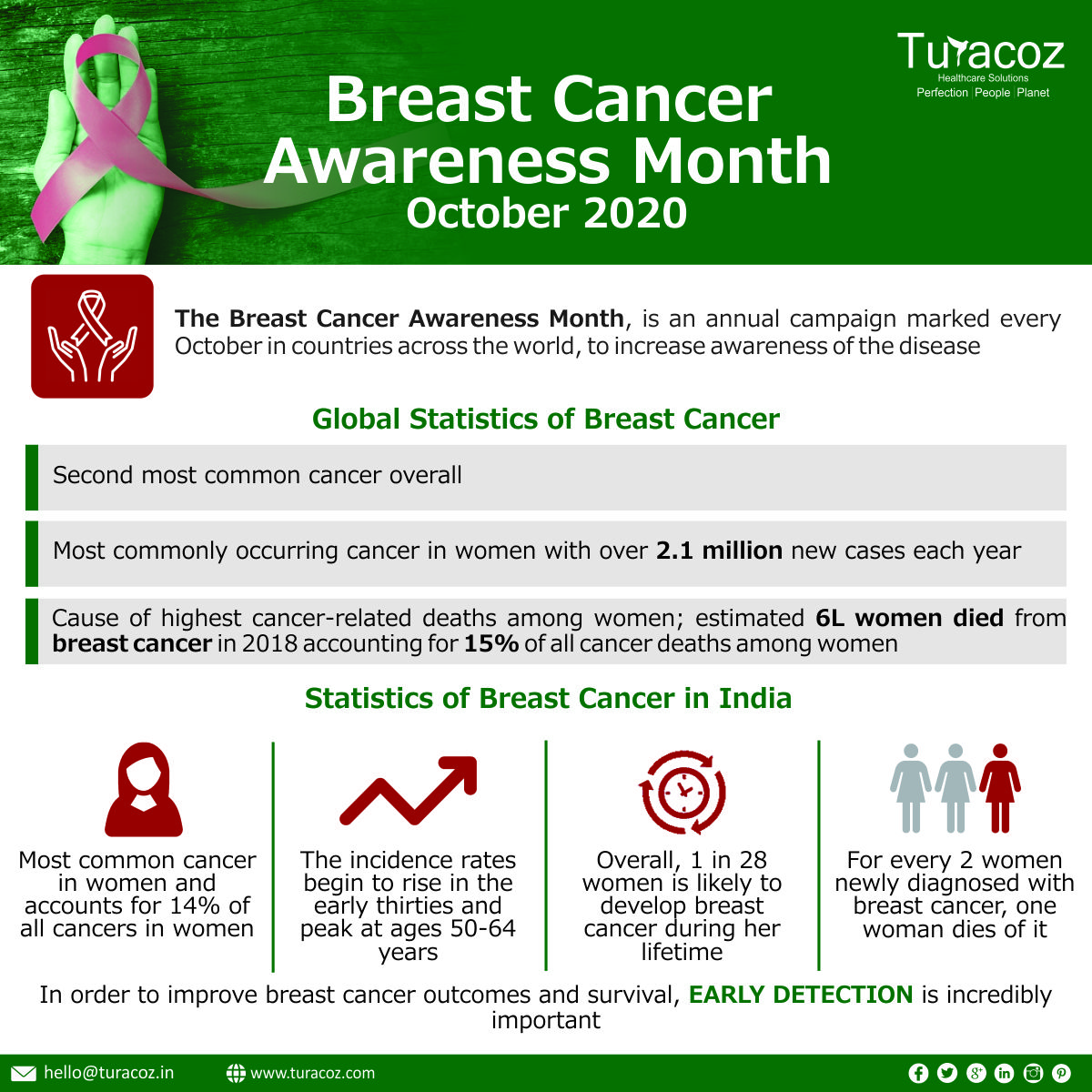 The Breast Cancer Awareness Month is an annual campaign marked every October in countries across the world, to increase awareness of the disease  #BreastCancerAwarenessMonth #breastcancer #Cancer #BreastCancerAwareness #awareness #womenshealth #CancerAwareness #Pink #pinkribbon https://t.co/AgdWuT6CW3