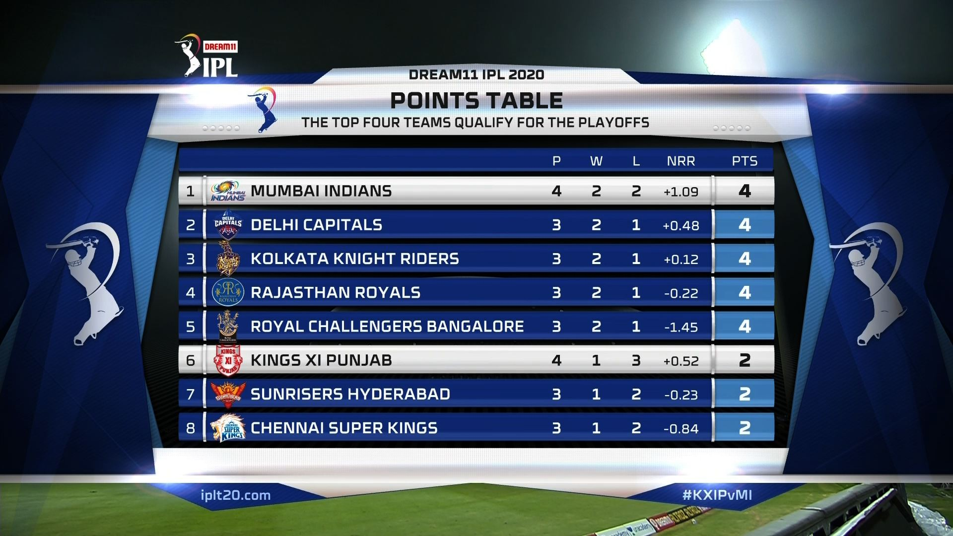 IPL 2020 Points Table