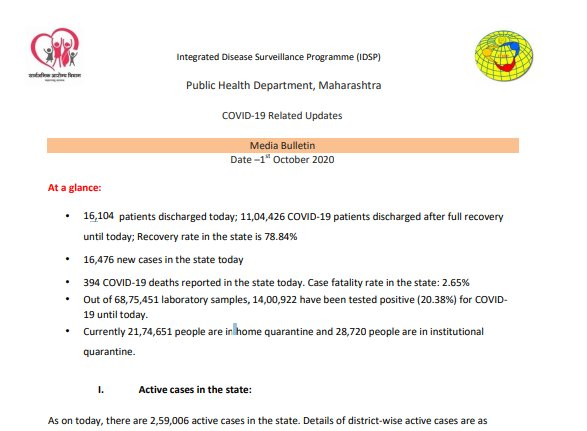 #CoronaAlert; Maharashtra reports 16,476 new #COVID19 cases, 394 deaths and 16,104 discharges today: Public #HealthDepartment, Maharashtra. #Coronavirus #BMC @mybmc https://t.co/rd5JTGf8TX