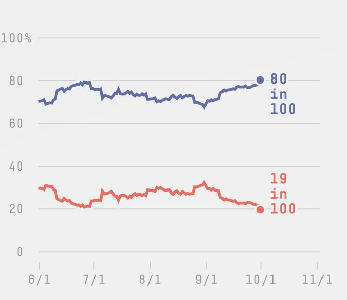 Are Trump's Reelection Odds Slipping Away?