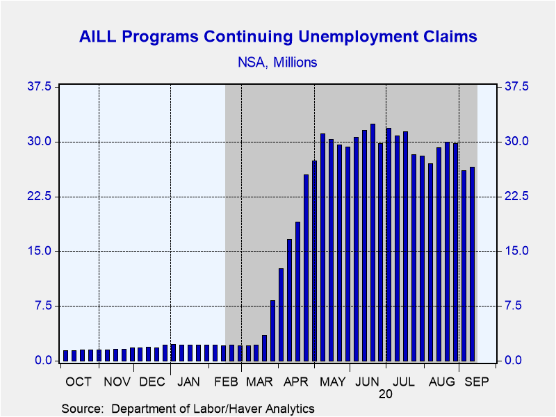 As of 9/12/20, unemployment insurance recipients from ALL programs, state and federal, were 26.530 mil. On 3/14/20, this number was 2.105 mil. As new layoffs have been announced this week, this number is likely to rebound towards its high of 32.400 mil. in the weeks ahead. https://t.co/K618iuII7X