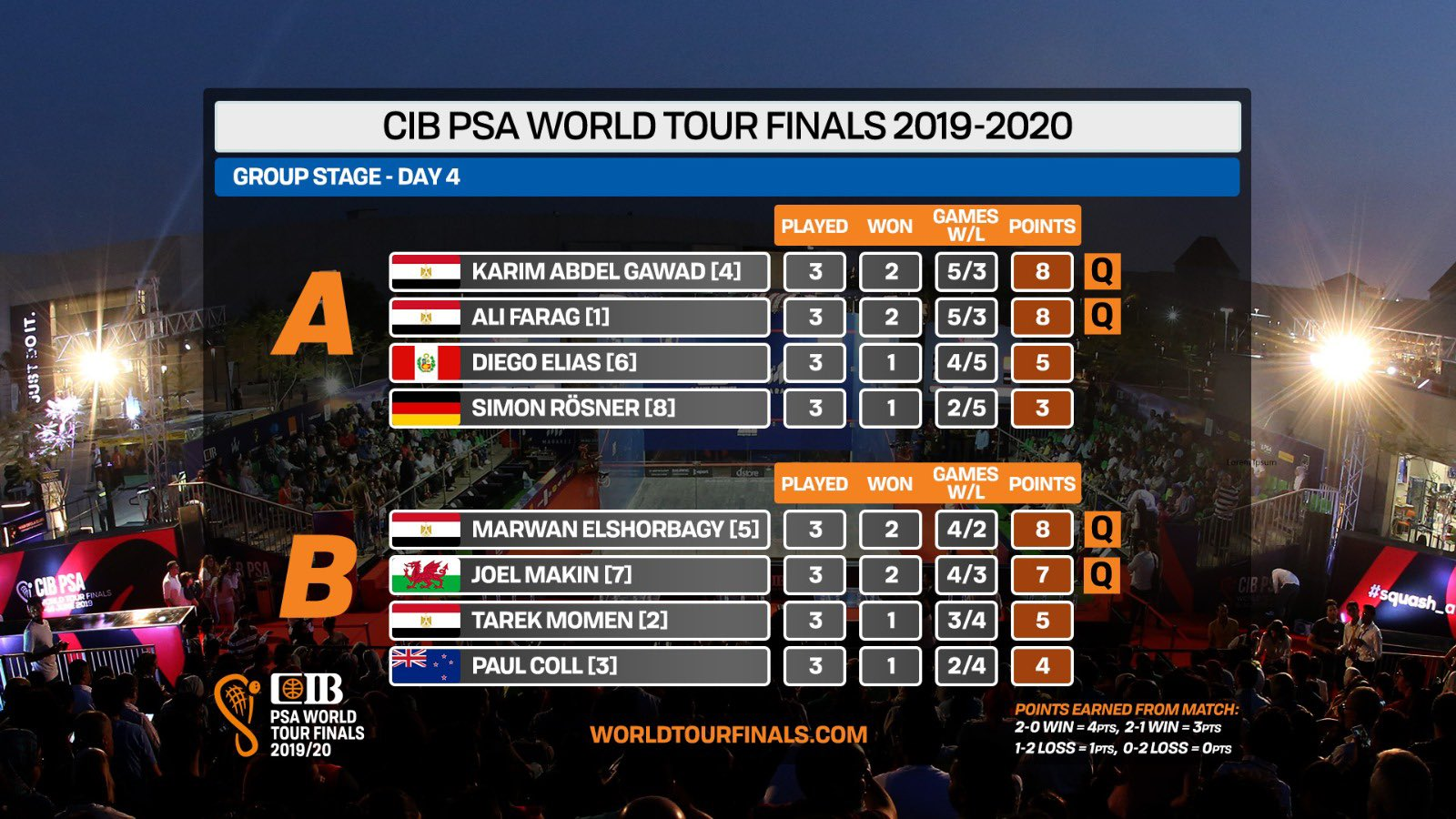 Final group standings for the men at the PSA World Tour Finals