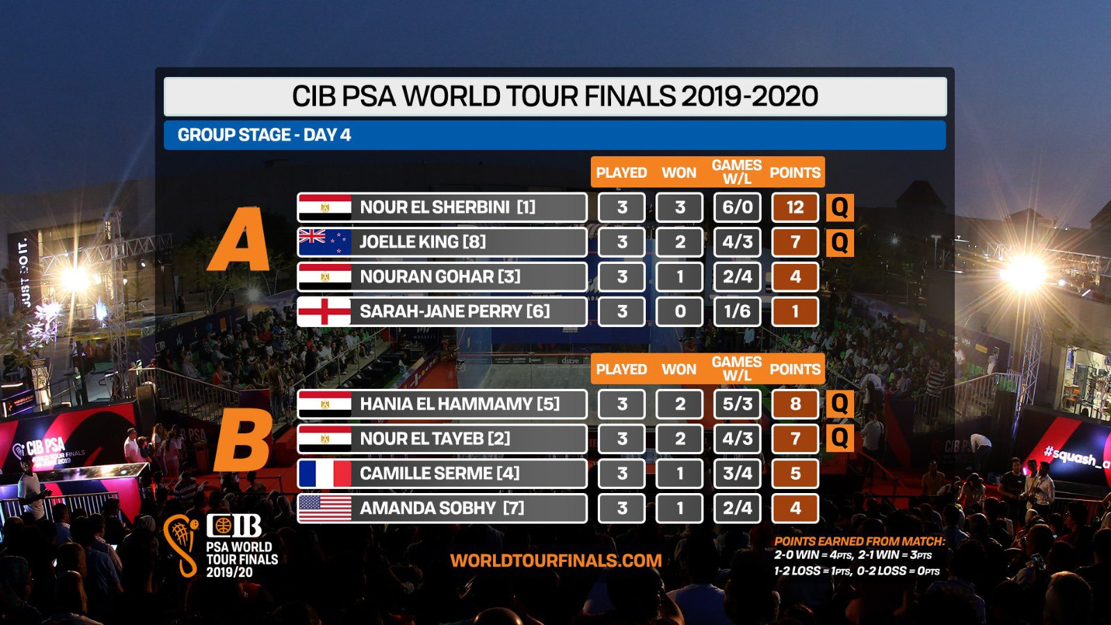 Final group standings for the women at the PSA World Tour Finals