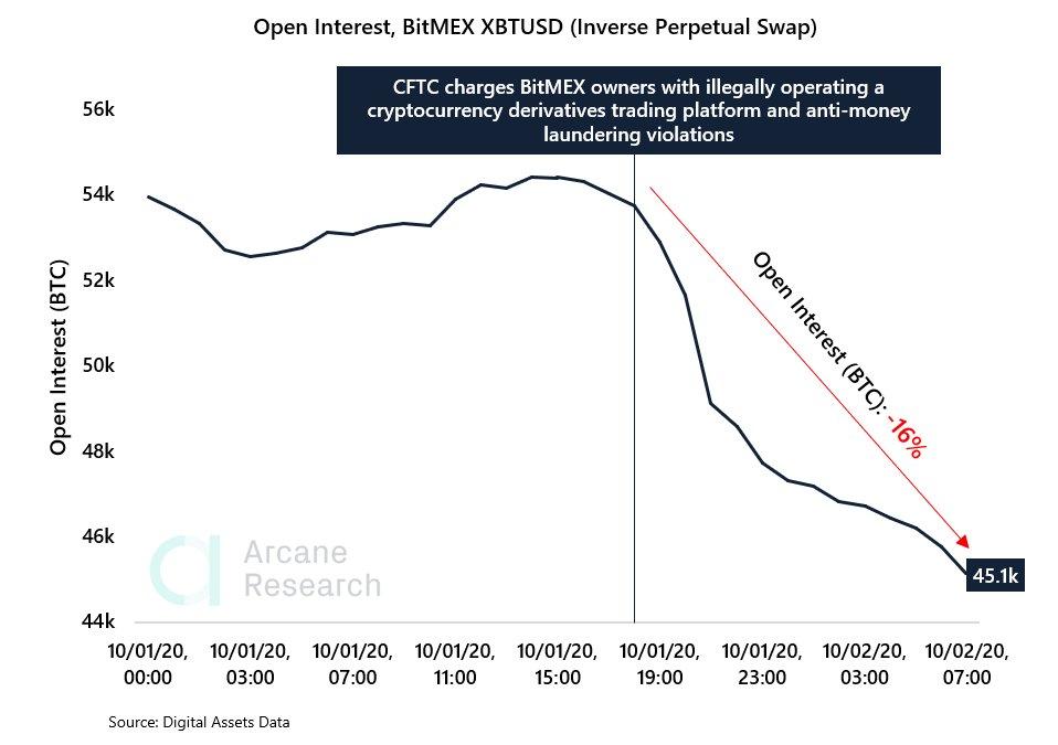 Otevřený zájem na Bitmexu klesl o 16%: Investoři vybrali 37 000 BTC za méně než 24 hodin