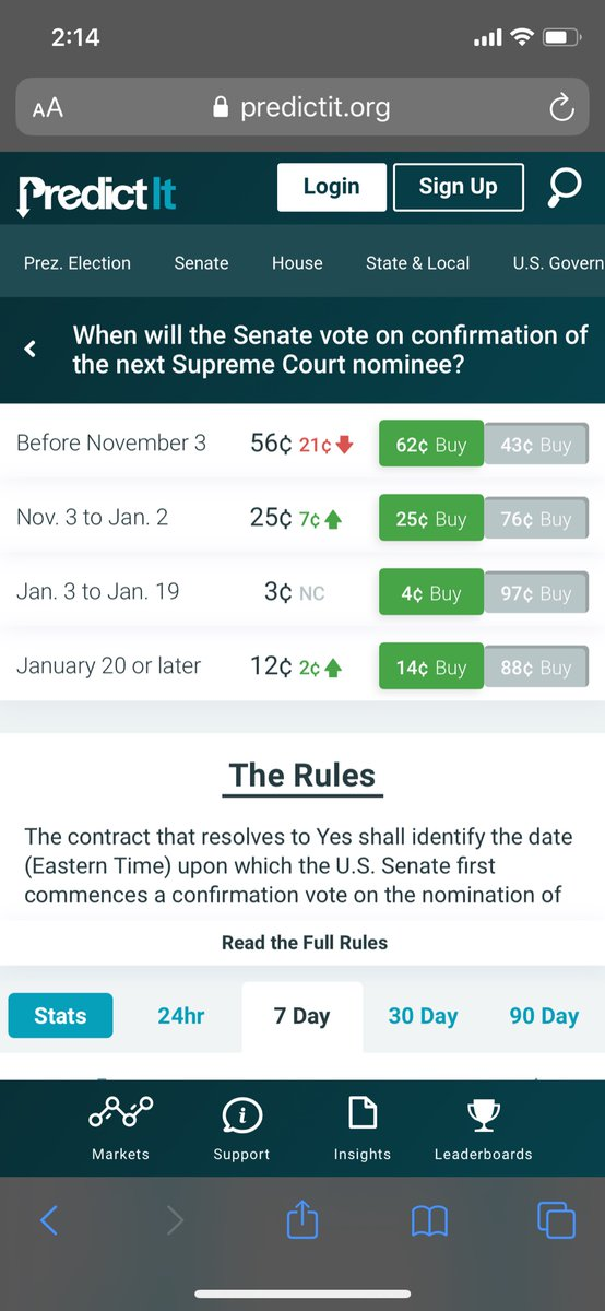 Predictit On Twitter One Of The Biggest Immediate Moves In The Prediction Markets Timing Of Scotus Confirmation Is Expected To Be Pushed After Election Day Https T Co Tc30qdmnql Trumphascovid Barrett Https T Co Msdqcaxk9c