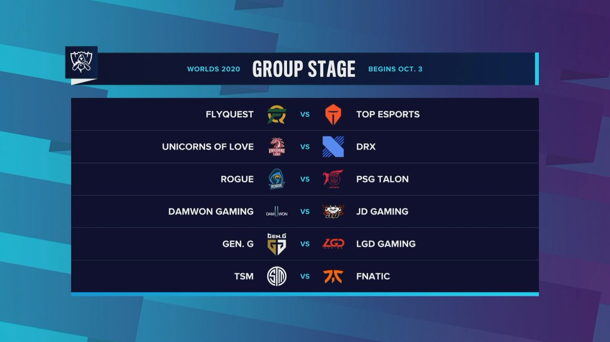 12 HOURS UNTIL THE #WORLDS2020 GROUP STAGE KICKS OFF!  Your predictions for Day 1? Reply with the hashtags of the teams you think will win:  #FLYWIN or #TESWIN #UOLWIN or #DRXWIN #RGEWIN or #PSGWIN #DWGWIN or #JDGWIN #GENWIN or #LGDWIN #TSMWIN or #FNCWIN https://t.co/iKMuUWjEQS.