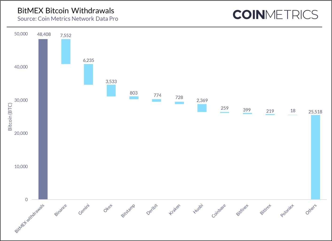 Para que exchanges estão indo os saques da BitMEX