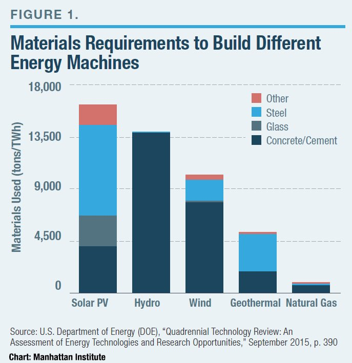 Renewables are not renewable. They require massive quantities of finite raw materials and energy to create/mine.