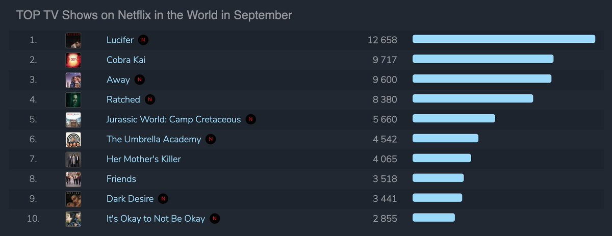That's a wrap for September!  These are the most popular shows on Netflix based on worldwide TOP 10 points.  1. #Lucifer 2. #CobraKai 3. #Away 4. #Ratched 5. #JurassicWorldCampCretaceous   Full chart https://t.co/x0mJUWZJIA https://t.co/MwK8G1ob7D