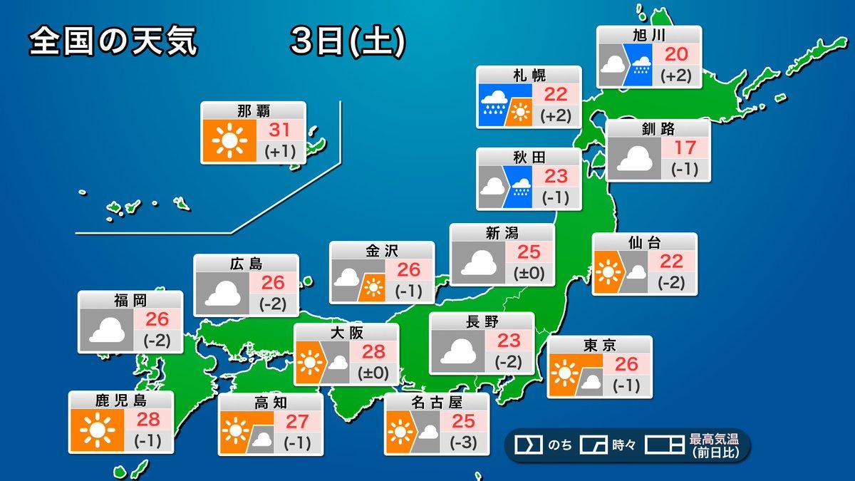 【今日の天気】 今日3日(土)は、北海道の日本海側を中心に雨が降りやすく、雷を伴って強く降る所がある見込みです。東北や北陸でもにわか雨の可能性があります。 一方、関東や東海、西日本では雲の広がることがありますが日差しが届き、運動会なども開催できそうです。 weathernews.jp/s/topics/20201…