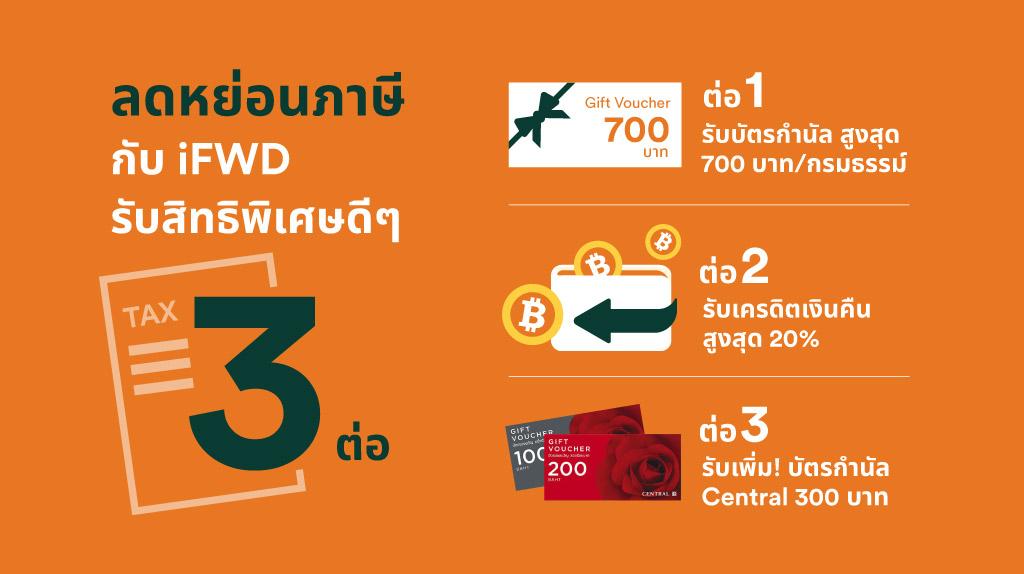 พลาดไม่ได้! #ลดหย่อนภาษี ปี 63 ด้วย #ประกันชีวิตออนไลน์ iFWD  รับทันที บัตรกำนัลมูลค่าสูงสุด 700 บาท + รับเพิ่มบัตร Central 300 บาท ซื้อเองง่าย ยังไงก็คุ้ม! https://t.co/7cDh12aVeC  #fwdthailand #celebrateliving https://t.co/R4Z8cacOdo