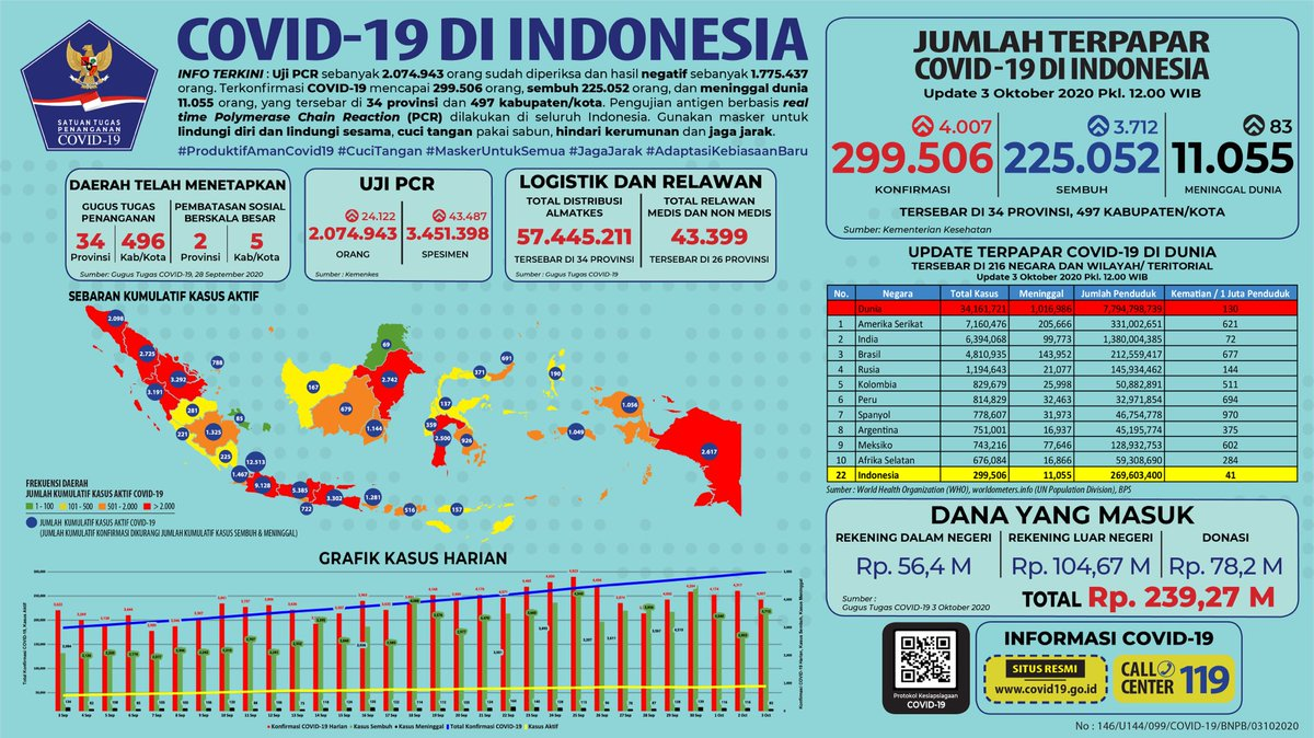 Bnpb Indonesia On Twitter Update Infografis Percepatan Penanganan Covid 19 Di Indonesia Per Tanggal 3 Oktober 2020 Pukul 12 00 Wib Bersatulawancovid19 Https T Co E8ome1s188