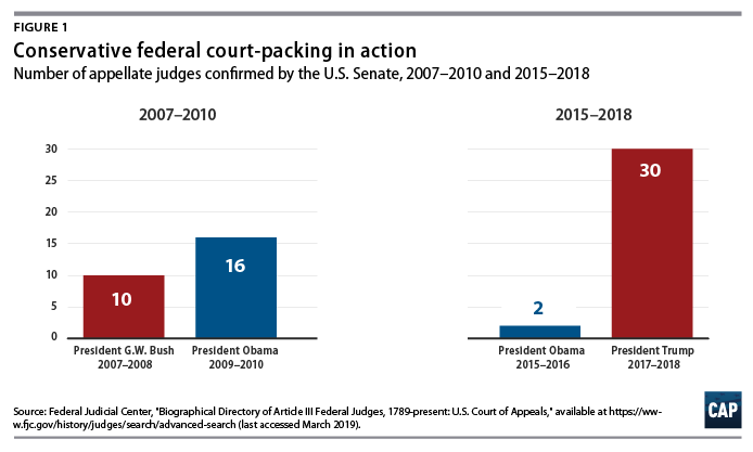 Conservative court packing in one chart.