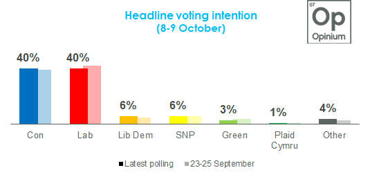 Westminster voting intention: CON: 40% (+1) LAB: 40% (-2) LDEM: 6% (+1) GRN: 3% (-1) via @OpiniumResearch
