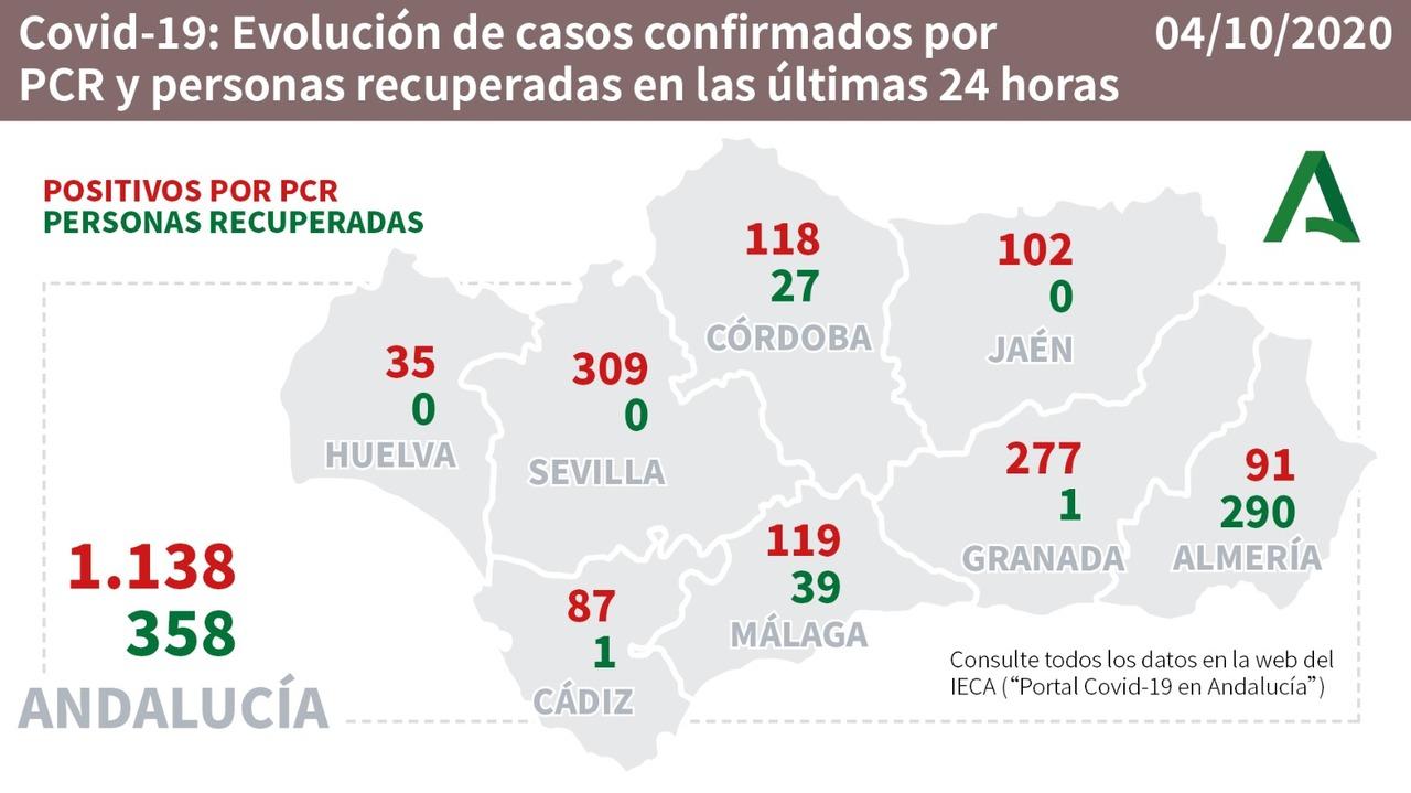 Evolución del coronavirus en Andalucía por provincias