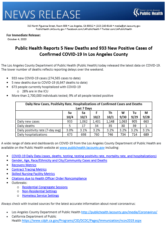 La Public Health On Twitter Public Health Reports 5 New Deaths And 933 New Positive Cases Of Confirmed Covid19 In Los Angeles County View Https T Co 7q8fstjeuz For More Information Https T Co Xgvow4ba8h