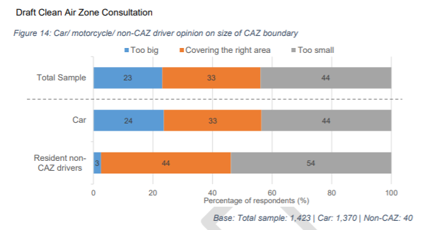 The consultation responses have now been published (day before the meeting) including this remarkable graph showing 44% thought the CAZ too small and 23% too big. Remarkable then that the administration is pushing ahead with reducing the size against the will of the people.
