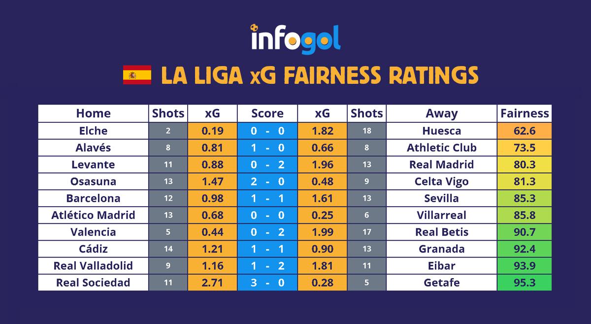 La Liga Round 5 xG Results