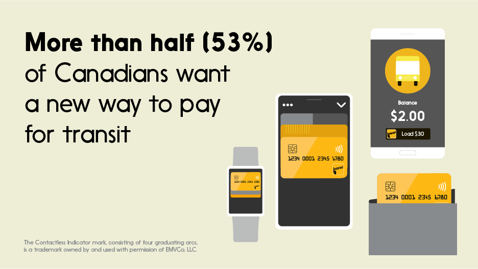 Interac undertook an online survey of 2,500 Canadians aged 16 years and older to learn their thoughts about transit, including modernized digital payment solutions such as open-payment systems. Click the link for highlights and key takeaways: https://t.co/BL9SFqeX5r https://t.co/Kd0fIjnq4V