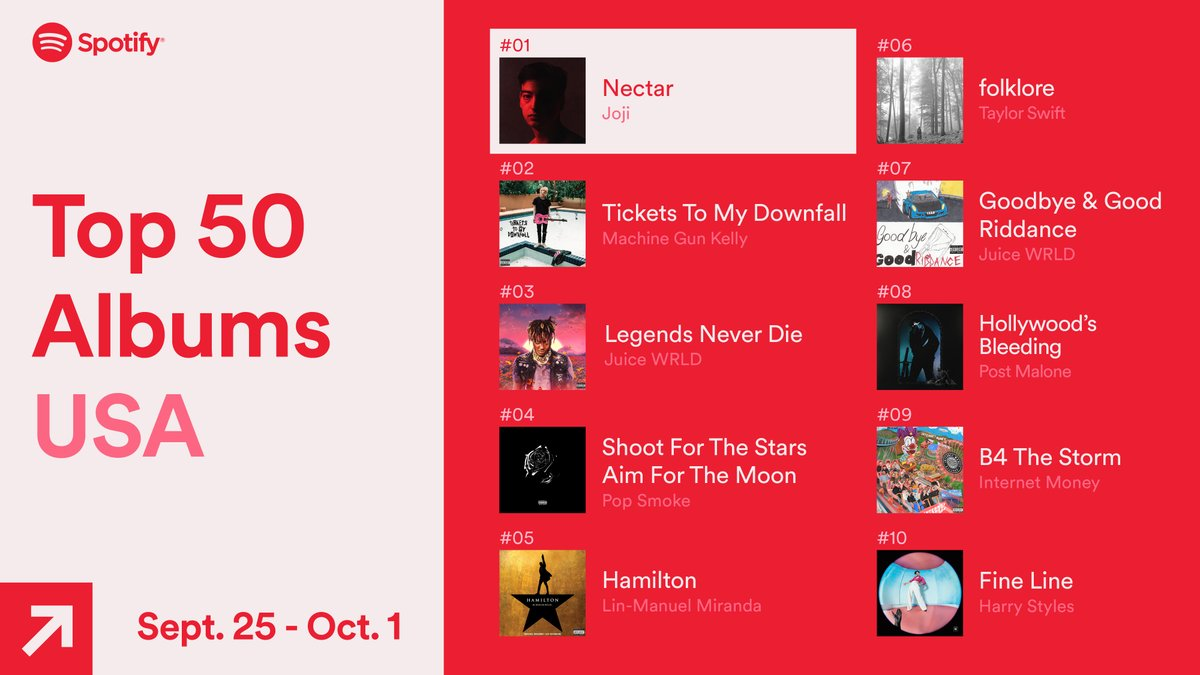 Spotify Charts On Twitter Here Are The Top 50 Albums Streamed In The Usa Sept 25 Oct 1 2020 Spotifycharts