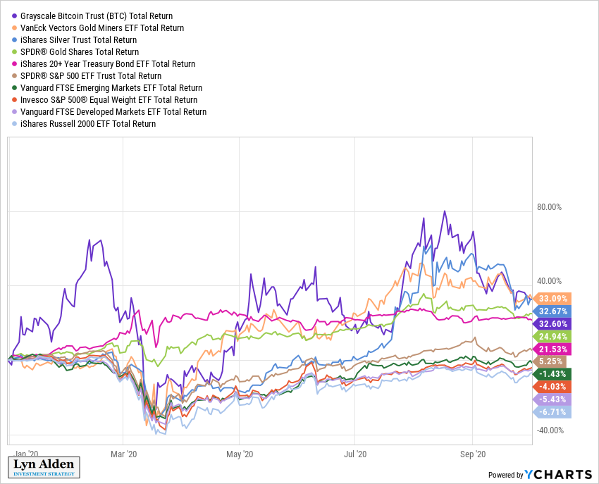 Lyn Alden On Twitter Latest Ytd Returns By Asset Class Via Ycharts Bitcoin Gold Silver Miners And Long Bonds Near The Top Market Weight S P 500 In The Middle Followed By Emerging Markets Equal Weight