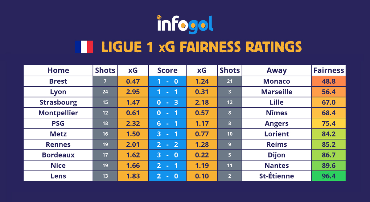 Ligue 1 Round 6 xG Results
