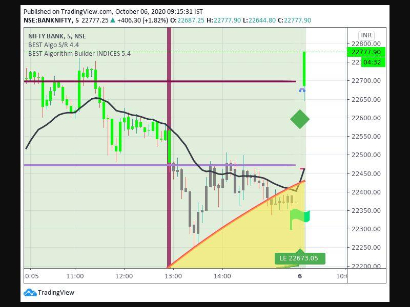 TradingView trade Entry Signal Time 610 95