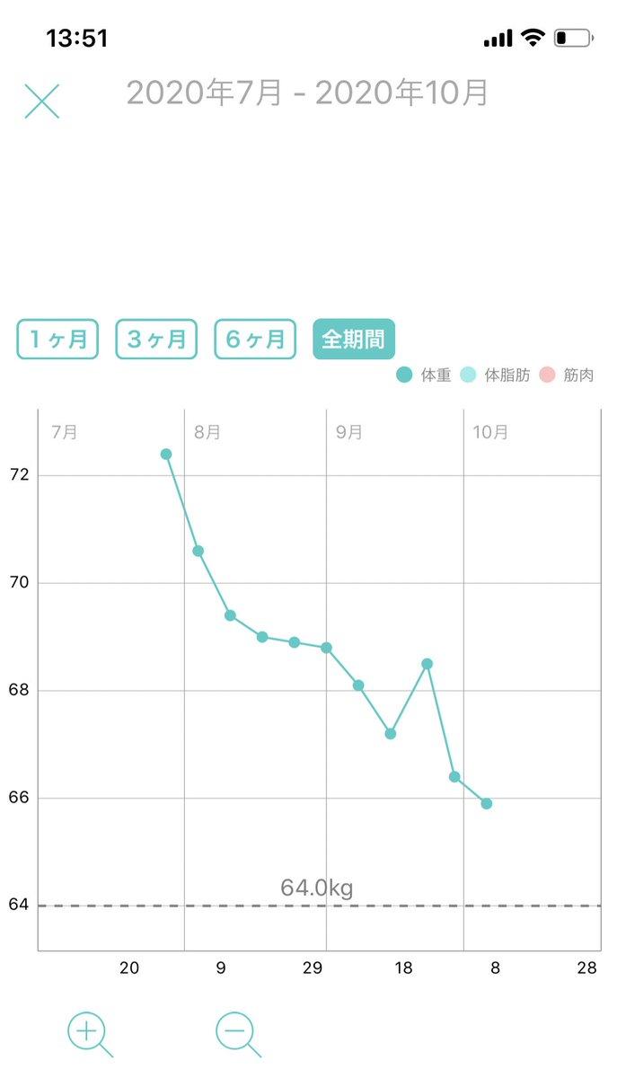 ダイエット経過記録・開始7/28 72.4kg・前回9/29 66.4kg・現在10/6 65.9kg多分停滞気味😅今週末あたりでチートデイ入れようかなと目論んでます🥰絞れてくると1週間くらいじゃ体型の変化わからん😩経過→ビフォ→アフ#ダイエット垢さんと繋がりたい #筋トレ垢さんと繋がりたい