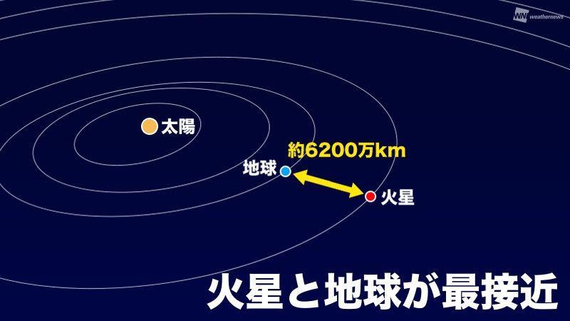 今日、火星と地球が最接近します。 火星は、遮る雲がなければ一晩中見ることができます。また、マイナス2.6等級で輝いているため、その赤さや明るさがひときわ目立ちます。 weathernews.jp/s/topics/20201…