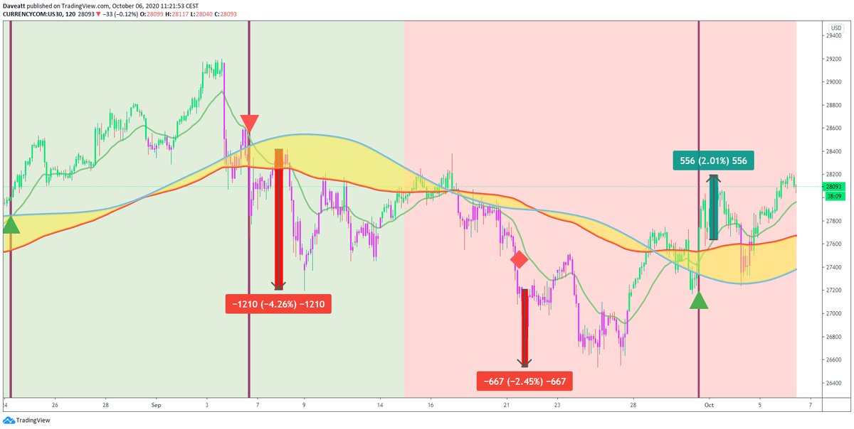 TradingView trade How many points would you have made on these september trades if you used our 2hours algorithm on indices for SwingTrading