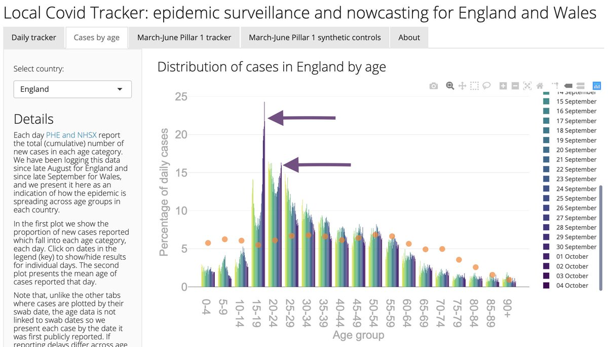 35-40% of the cases reported over the last few days in England have been amongst 15-24 year-olds despite them making up less than 12% of the population.  Explore more here: https://t.co/m31sPPlcSY  #LocalCovidTracker #rstats #shiny https://t.co/wlTSfhzrZN