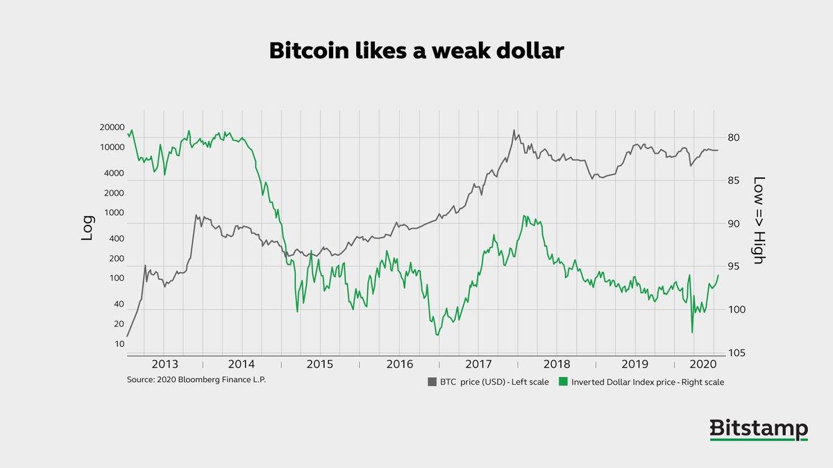 grafic bitcoin bitstamp usd