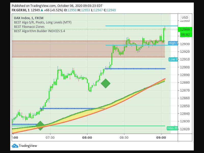 TradingView trade Entry Signal Time 610 815