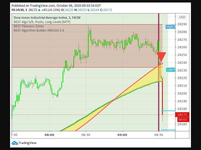 TradingView trade Entry Signal Time 610 932