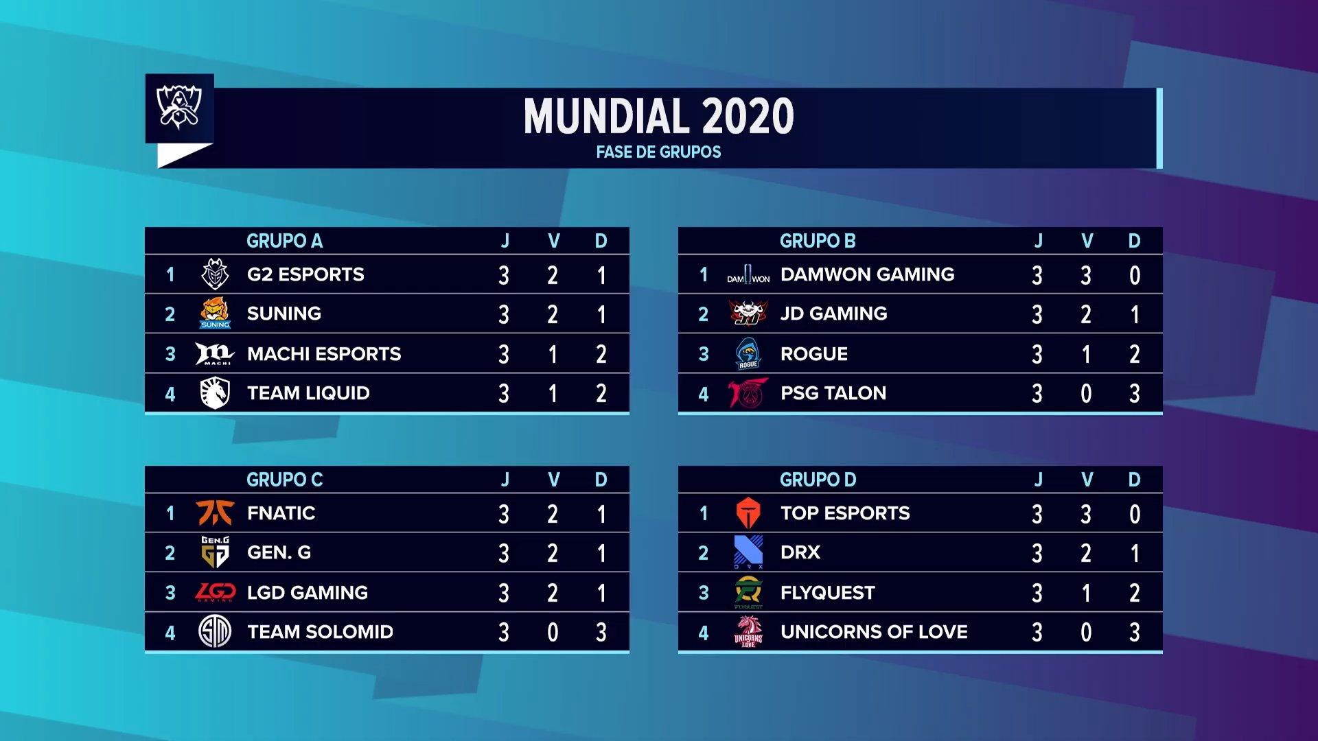 Worlds 2020 – Empate triplo entre Fnatic, Gen.G e LGD na liderança do Grupo C!