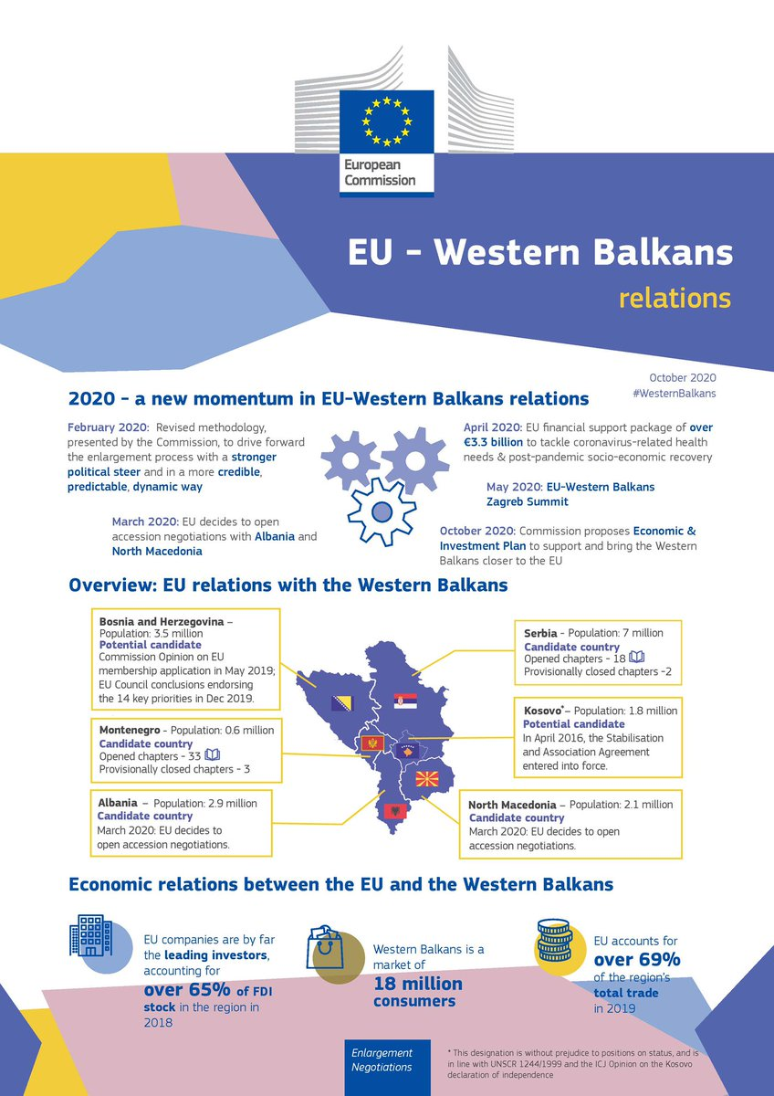 Today, the @EU_Commission adopted the🇪🇺#Enlargement Package 2020 & an Economic & Investment Plan for the🇦🇱🇧🇦🇽🇰🇲🇪🇲🇰🇷🇸#WesternBalkans.  🤔Curious to find out more about the🇪🇺#EU-#WesternBalkans relations❓   Then check our⬇️below factsheet❗️ https://t.co/kNwjYu6NeX