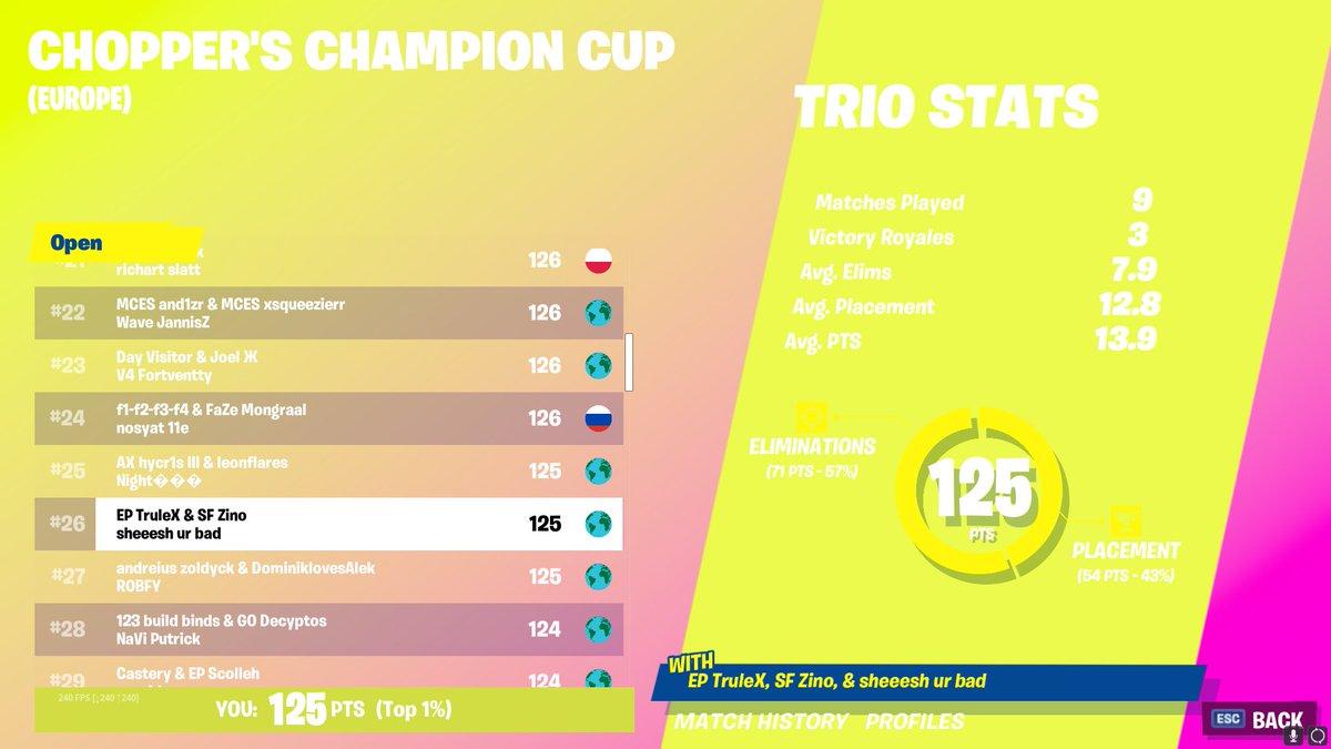Crue - Placed in cash cup again with @TruleX_ & @zinowastaken ($600)
