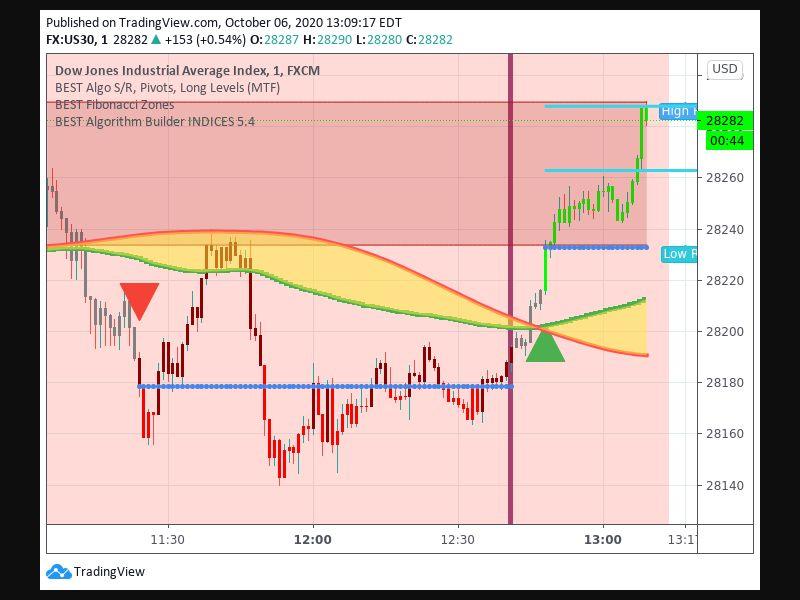TradingView trade Entry Signal Time 610 1248