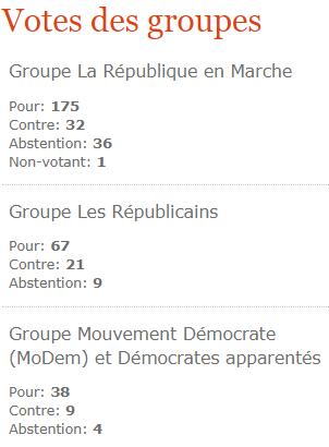 Qui sont les député·es qui ont voté pour les #neocotinoides ? La liste complète ici 👉 https://t.co/WI8HcuCJ44 https://t.co/bkqh9tlpux