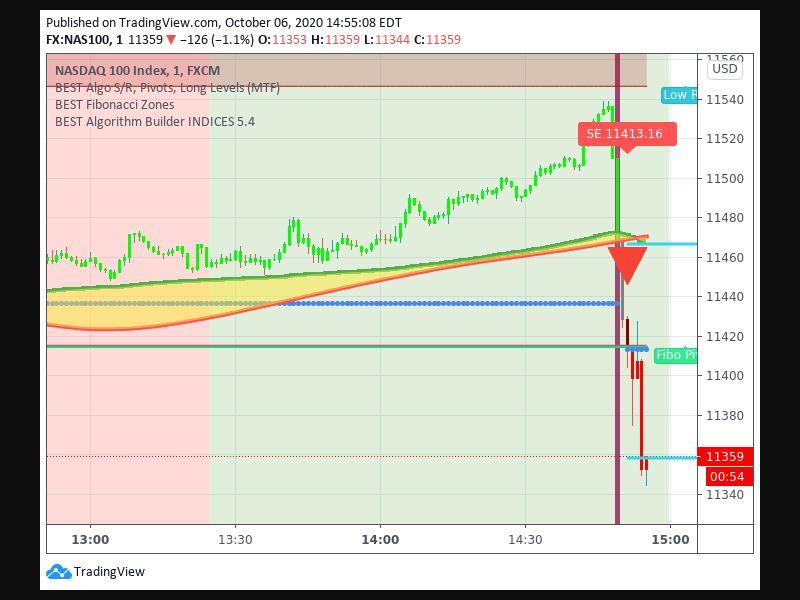 TradingView trade Entry Signal Time 610 1451