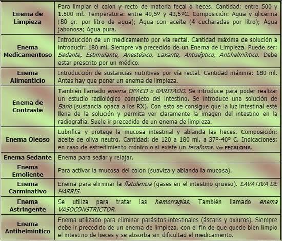 Test Online Especial Recopilatorio sobre ENEMAS - Tipos y Formas de Administración EjrOGJqWAAIkrhI?format=jpg&name=small
