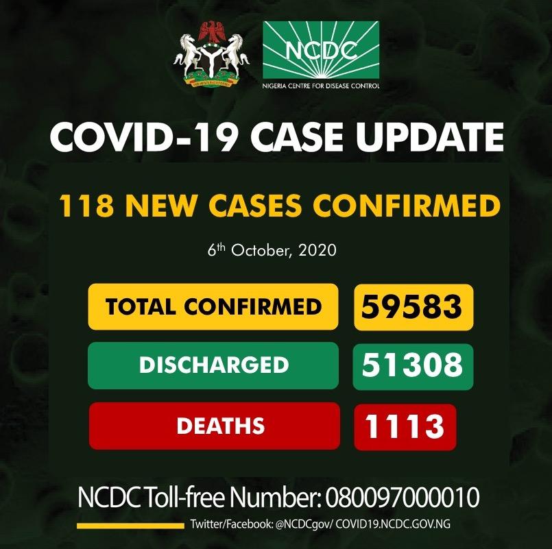 118 new cases of #COVID19Nigeria; Lagos-41 Rivers-19 Osun-17 Nasarawa-13 Kaduna-5 Anambra-5 Edo-3 Ogun-3 Kwara-3 Ondo-3 Katsina-2 Niger-2 Plateau-1 Akwa Ibom-1 59,583 confirmed 51,308 discharged 1,113 deaths
